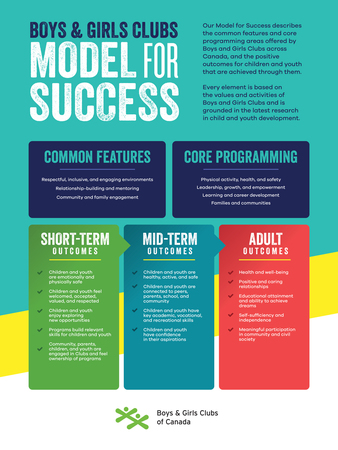 Model For Success